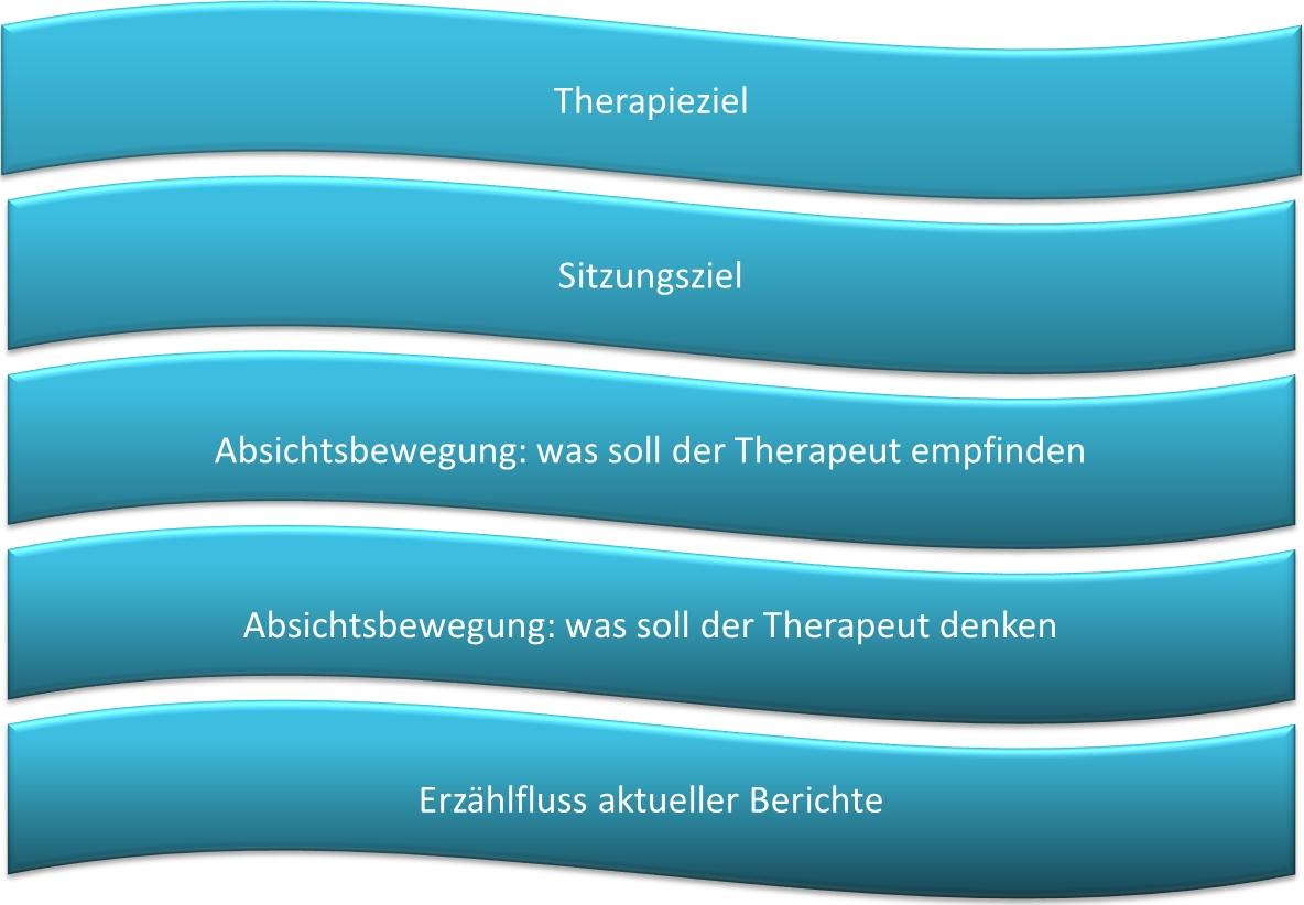 Therapie-Flüsse
